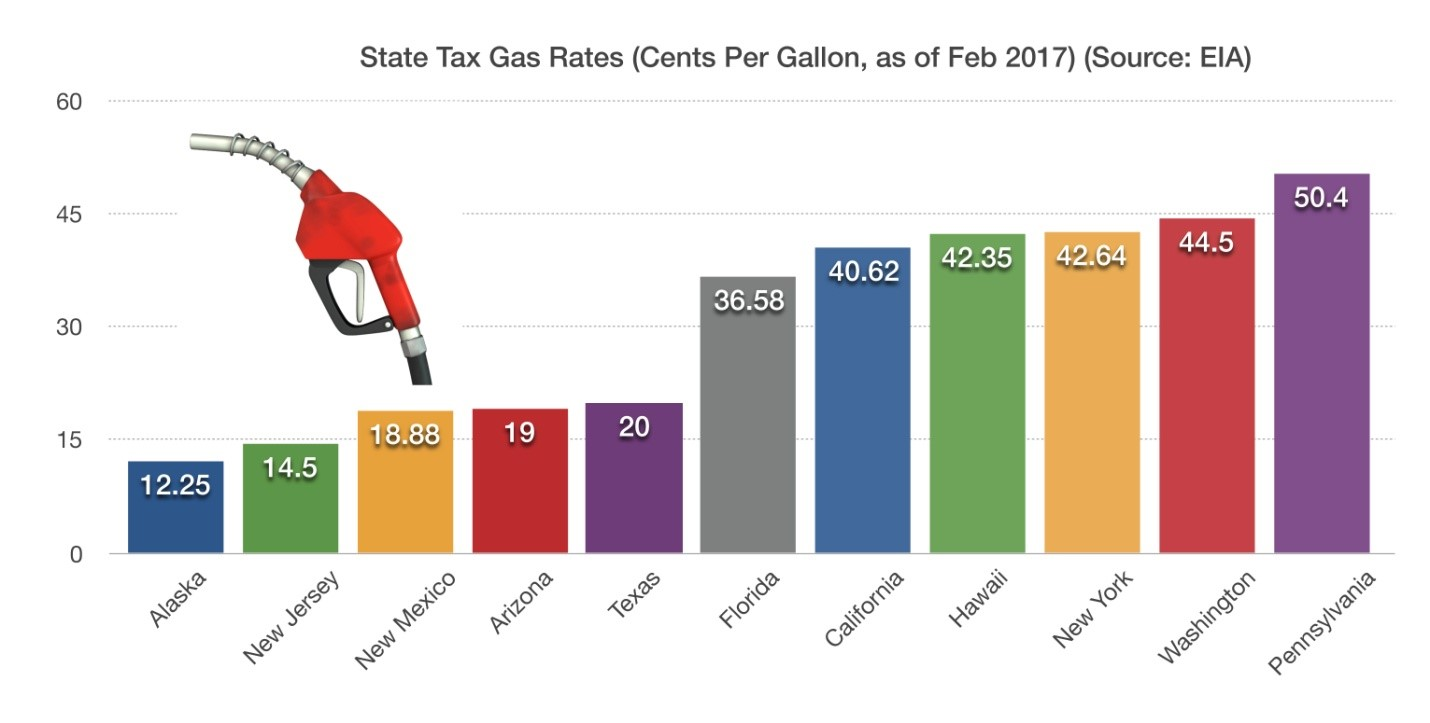 Which States Have The Highest Gas Tax  U2013 Fiscal Policy
