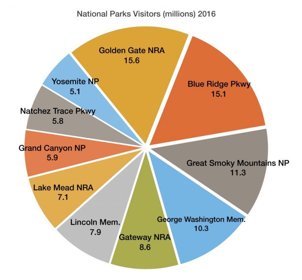 National Parks Econmic Graph