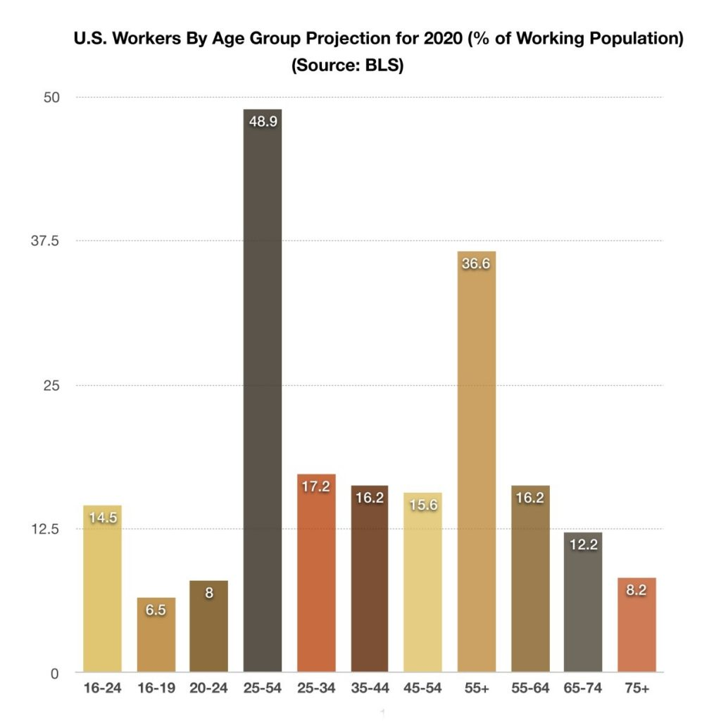 US Workers by Age Group