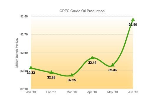 oil-production-graph