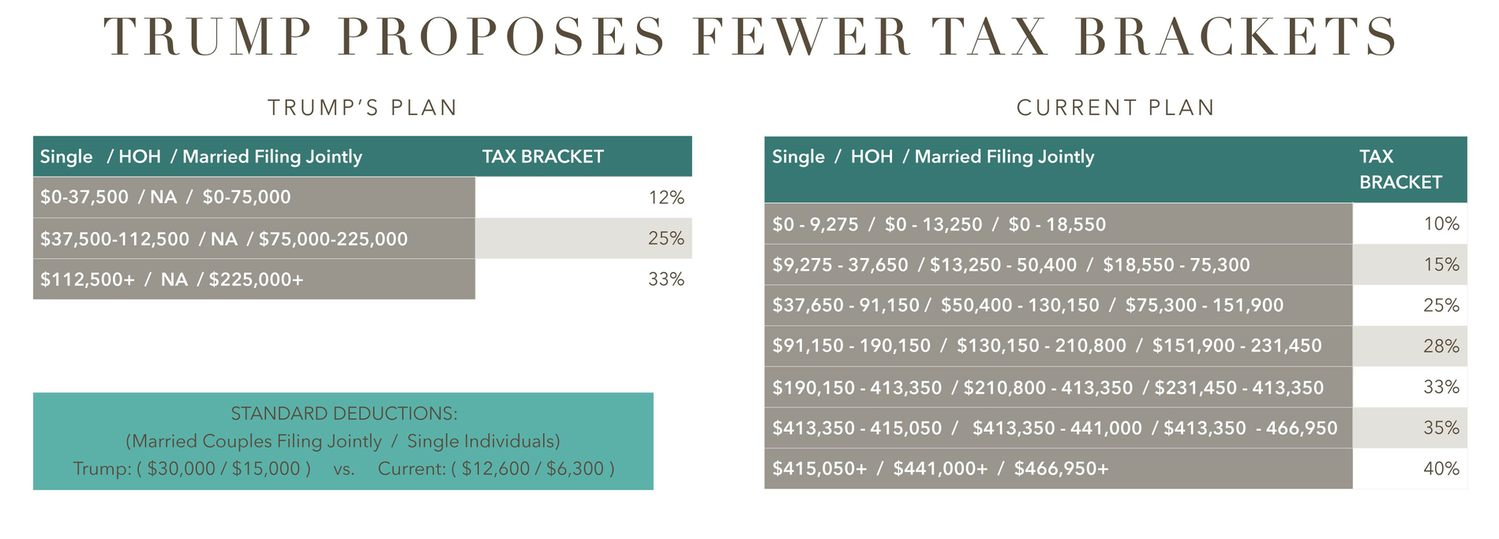 Trumps Tax Brackets