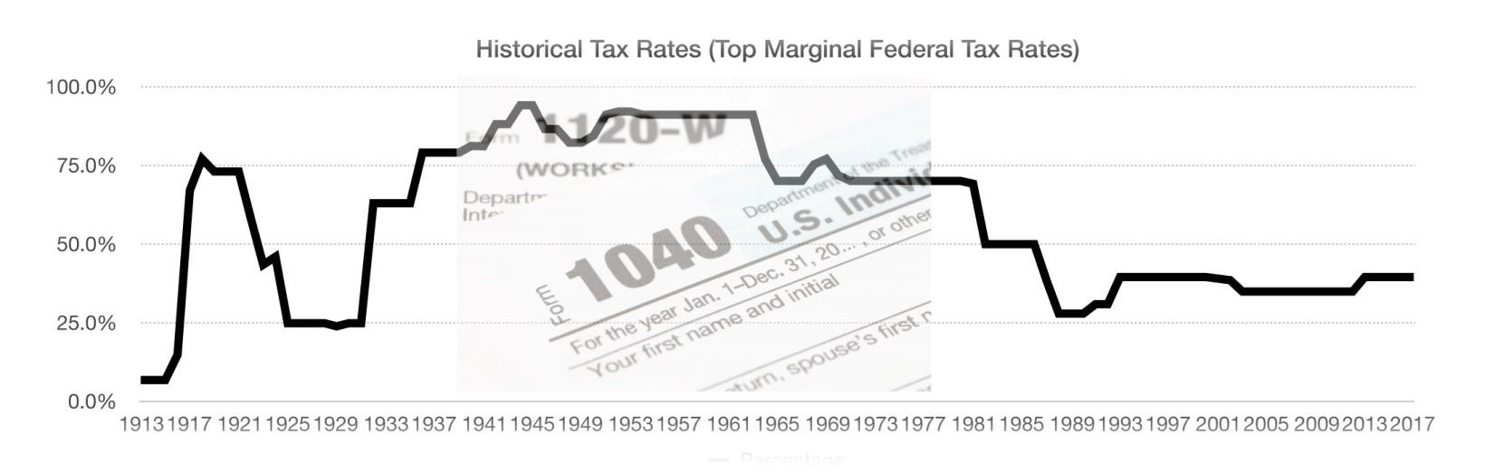 Tax Cuts History