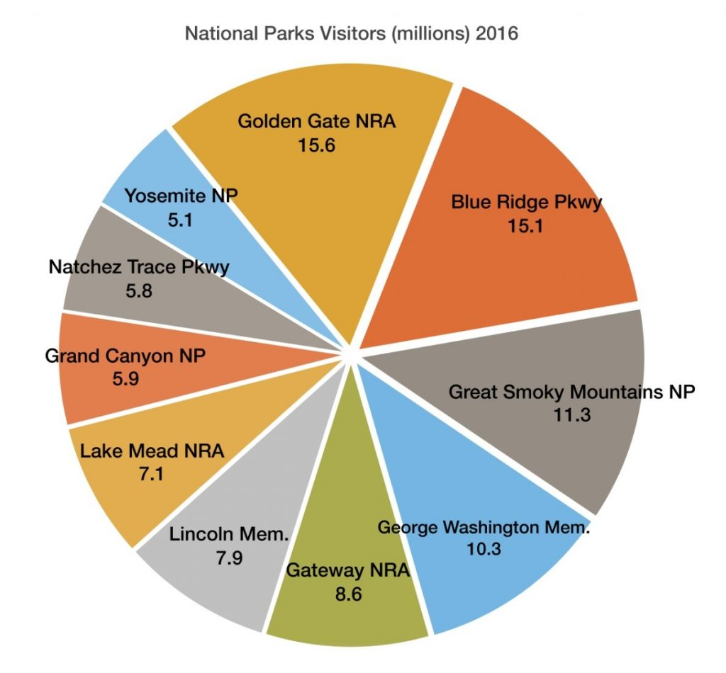 National Parks Econmic Graph