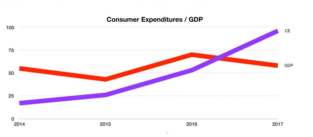 Consumer Spending Growing Faster Than GDP