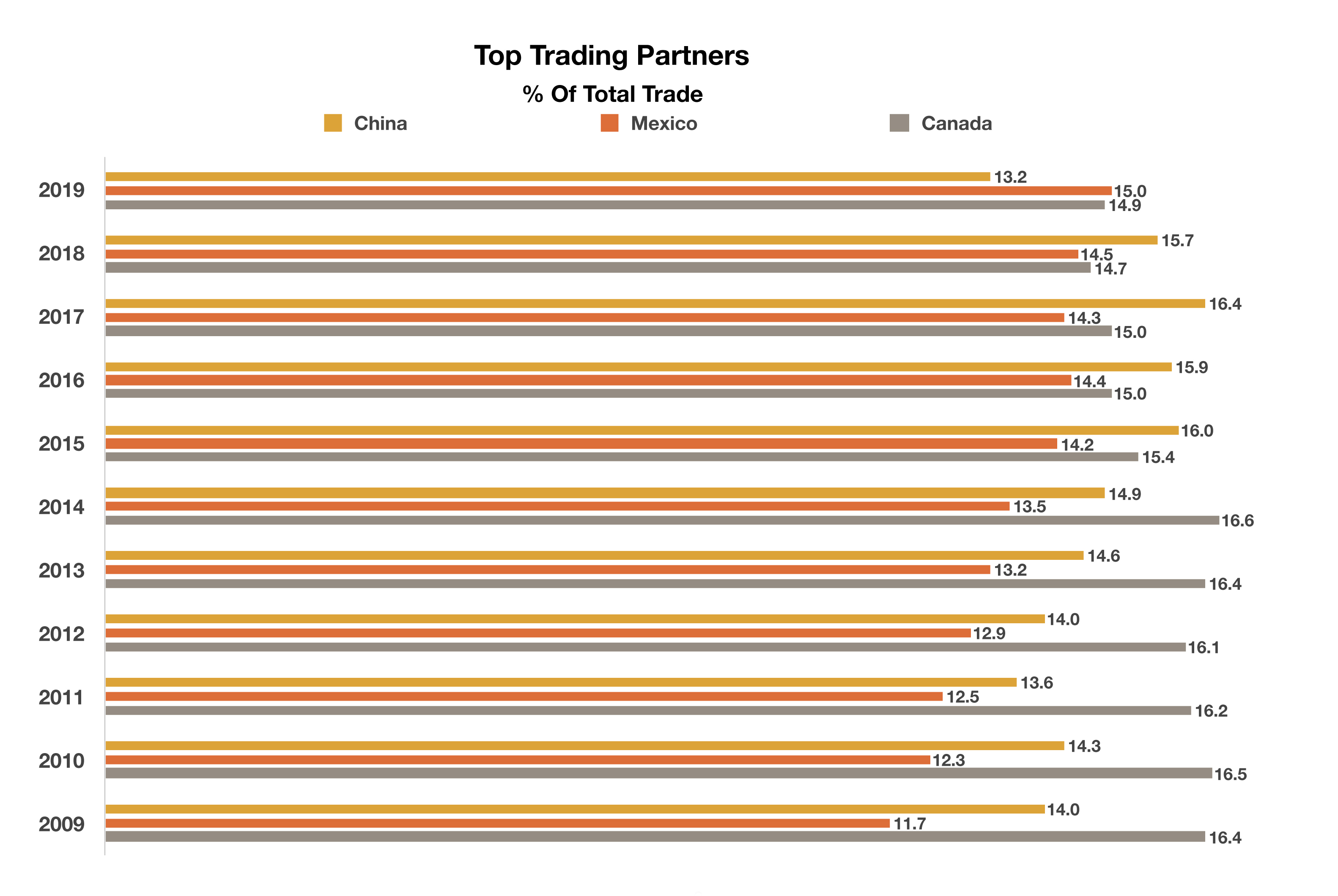 Top Trading Partners