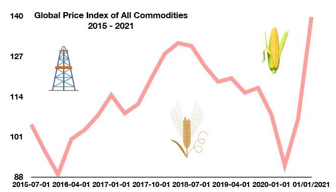 Global Price Index